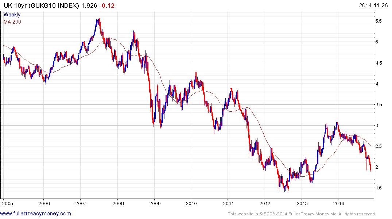 UK 10-year bond yield