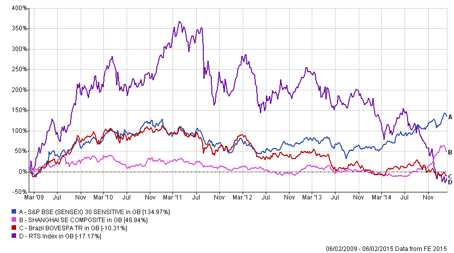 Performance of emerging market indices from 06/02/2009 - 06/02/2015, FE