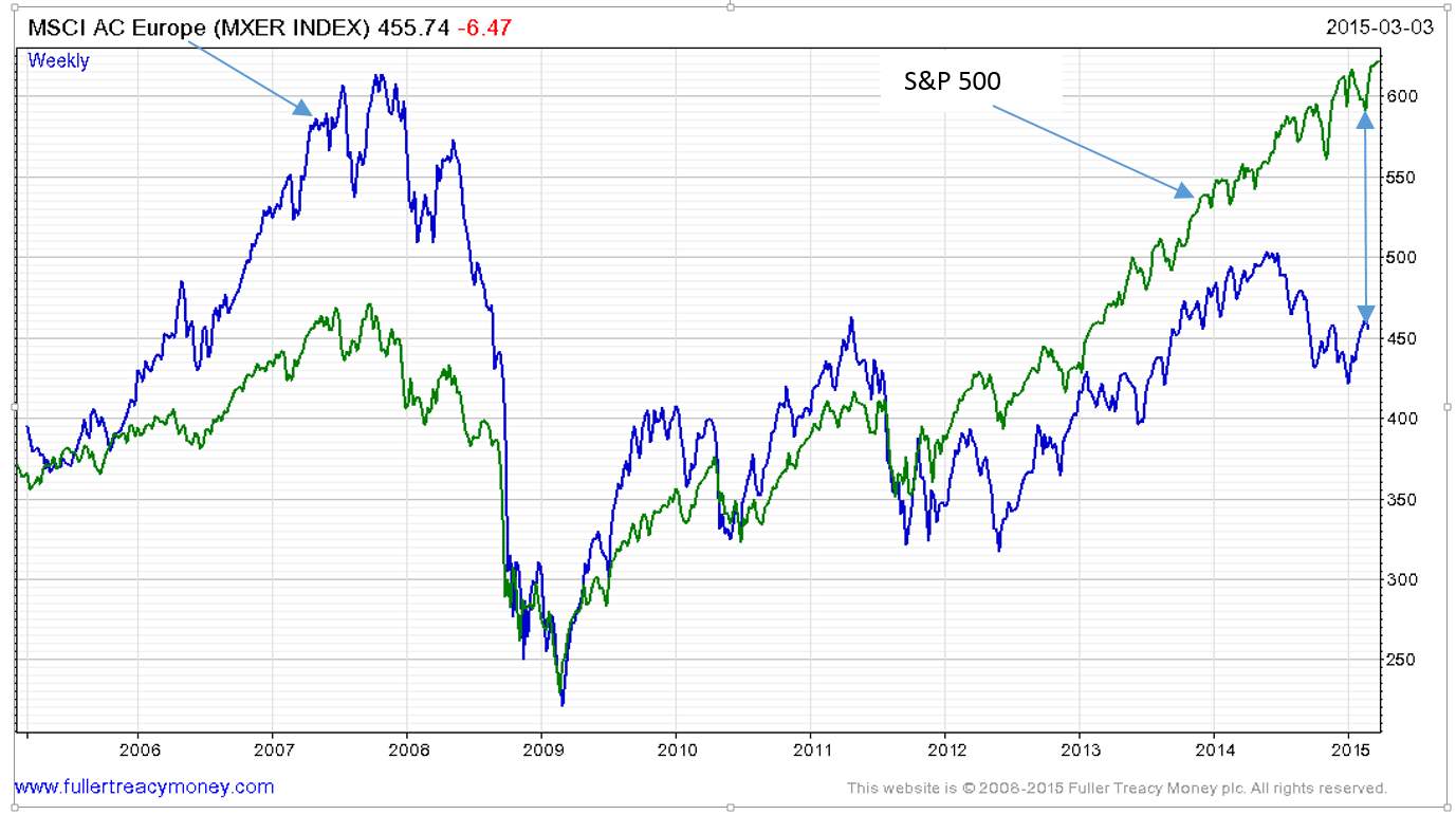 MSCI AC EUROPE (MXER INDEX)