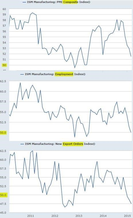 ISM Manufacturing Indices