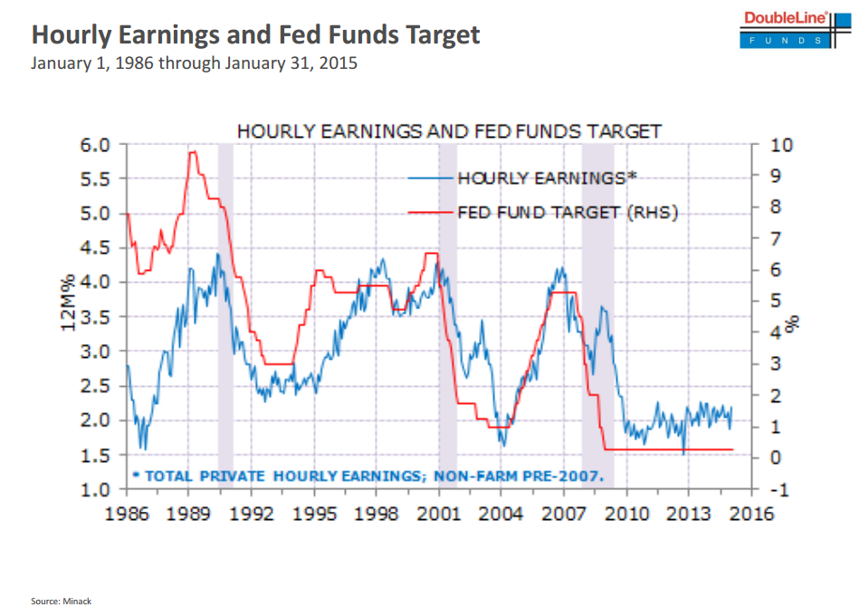 Hourly earnings and Fed funds target, 01/01/1986 - 31/01/2015