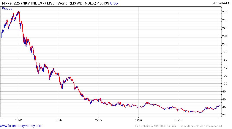 Nikkei 225 Index / MSCI World