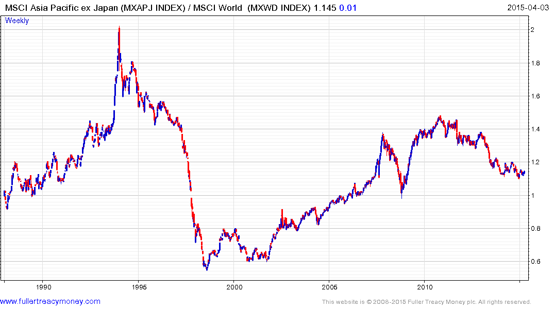 MSCI Asia Pacific Ex Japan/ MSCI World