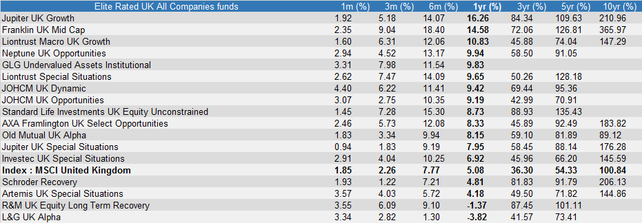 Performance of Elite Rated UK All Companies funds