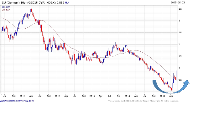 EU (GERMAN) bond yield
