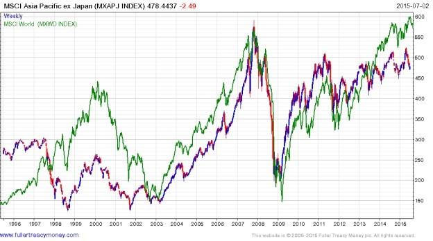 MSCI Asia Pacific Ex Japan Index