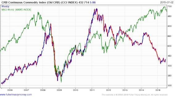 CRB Continuous Commodity Index