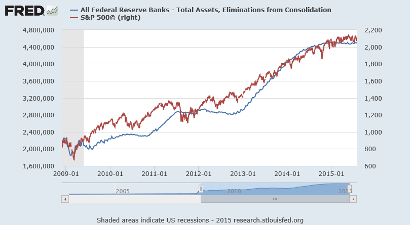 All Fed Reserve banks vs S&P500