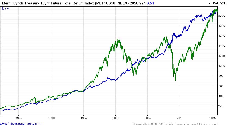 Merrill Lynch Treasury 10-year+ Future Total Return Index