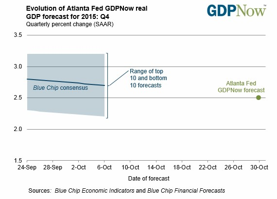 Atlanta Fed real GDP forecast for Q4 2015