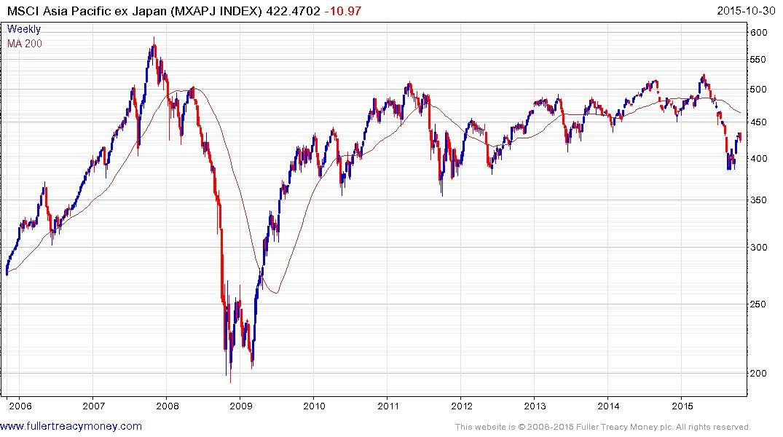 MSCI Asia Pacific Ex Japan