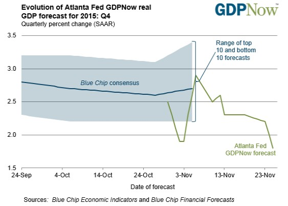 AtlantavFed GBPNow real GDP forecast for Q4 2015