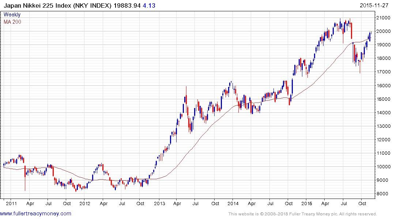 Japan Nikkei 225 Index