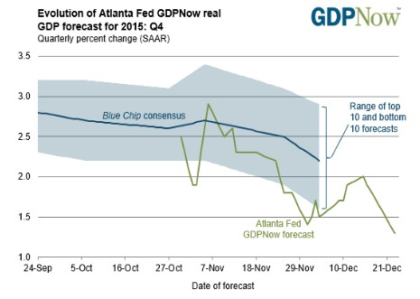 Atlanta Fed GDPNow real GDP forecast for 2015 Q4