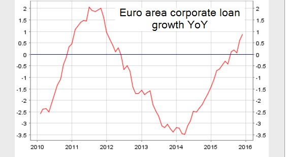 Euro area corporate loan growth year-on-year
