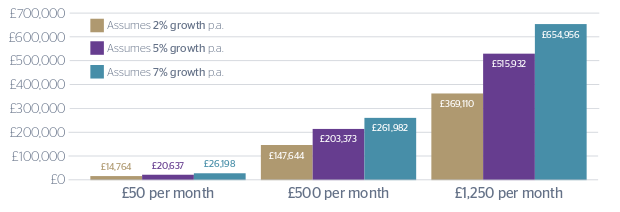 ISA savings examples over 20 years