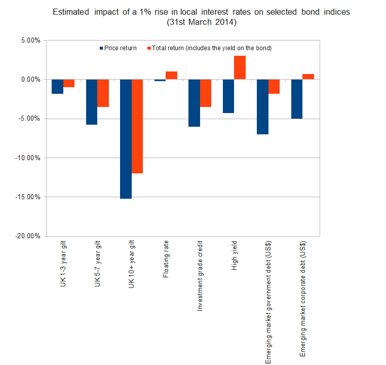 Estimated impact of a 1% rise in local interest rates on selected bond indices (31st March 2014)