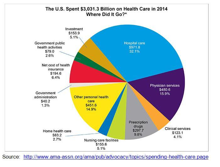 The US spent $3,031.30bn on healthcare in 2014. Where did it all go?