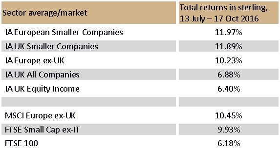 Total returns by sector/index, 13 July 2016 to 17 October 2016