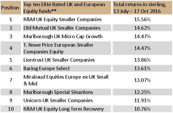 Top performing Elite Rated UK & European funds, 13 July 2016 to 17 October 2016