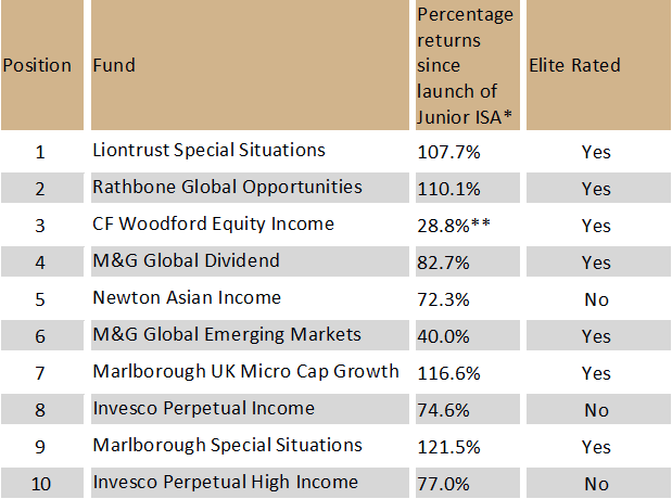 Chelsea Financial Services: Top-selling Junior ISA funds since the launch of Junior ISAs