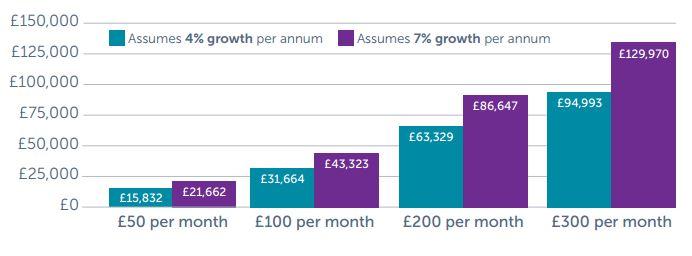 Examples of a monthly savings contribution into a portfolio