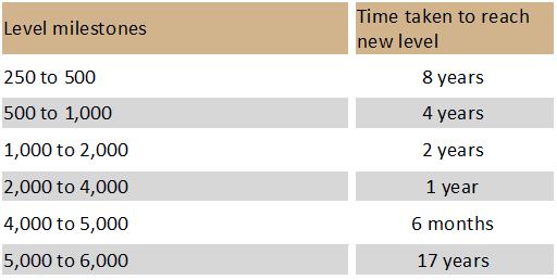 NASDAQ time between milestones