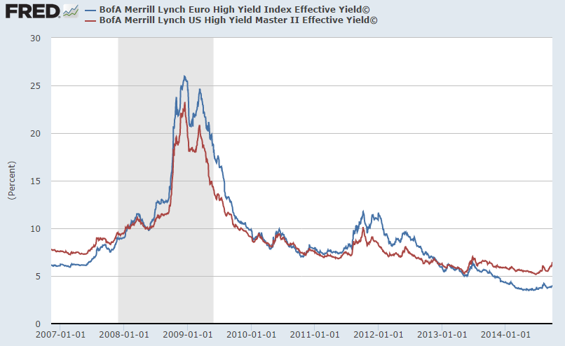 BofA Merrill Lynch High Yield Index (Effective yield): Euro vs US